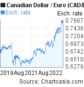 Canadian Dollar to Euro (CAD/EUR) 3 years forex chart, featured image