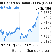Canadian Dollar to Euro (CAD/EUR) 5 years forex chart, featured image