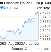 Canadian Dollar to Euro (CAD/EUR)  forex chart, featured image