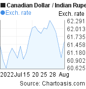Canadian Dollar to Indian Rupee (CAD/INR) 1 month forex chart, featured image