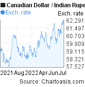 Canadian Dollar to Indian Rupee (CAD/INR) 1 year forex chart, featured image