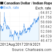 Canadian Dollar to Indian Rupee (CAD/INR) 10 years forex chart, featured image