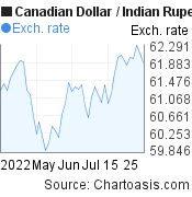 Canadian Dollar to Indian Rupee (CAD/INR) 2 months forex chart, featured image