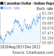Canadian Dollar to Indian Rupee (CAD/INR) 2 years forex chart, featured image