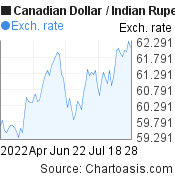 Canadian Dollar to Indian Rupee (CAD/INR) 3 months forex chart, featured image