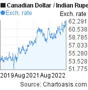 Canadian Dollar to Indian Rupee (CAD/INR) 3 years forex chart, featured image