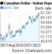 Canadian Dollar to Indian Rupee (CAD/INR) 5 years forex chart, featured image