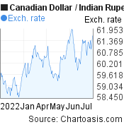 Canadian Dollar to Indian Rupee (CAD/INR) 6 months forex chart, featured image