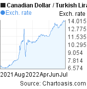 Canadian Dollar-Turkish Lira chart. CAD/TRY graph, featured image