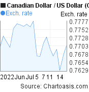 Canadian Dollar to US Dollar (CAD/USD) 1 month forex chart, featured image