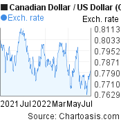 Canadian Dollar to US Dollar (CAD/USD) 1 year forex chart, featured image