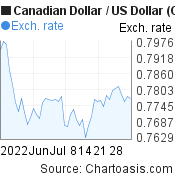 Canadian Dollar to US Dollar (CAD/USD) 2 months forex chart, featured image