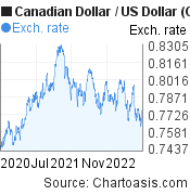 Canadian Dollar to US Dollar (CAD/USD) 2 years forex chart, featured image