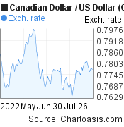 Canadian Dollar to US Dollar (CAD/USD) 3 months forex chart, featured image