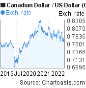 Canadian Dollar to US Dollar (CAD/USD) 3 years forex chart, featured image