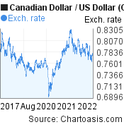 Canadian Dollar to US Dollar (CAD/USD) 5 years forex chart, featured image