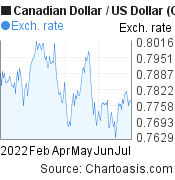 Canadian Dollar to US Dollar (CAD/USD) 6 months forex chart, featured image