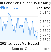 Canadian Dollar to US Dollar (CAD/USD) forex chart, featured image