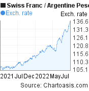 Swiss Franc to Argentine Peso (CHF/ARS) 1 year forex chart, featured image