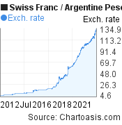Swiss Franc to Argentine Peso (CHF/ARS) 10 years forex chart, featured image