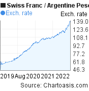 Swiss Franc to Argentine Peso (CHF/ARS) 3 years forex chart, featured image