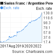 Swiss Franc to Argentine Peso (CHF/ARS) 5 years forex chart, featured image