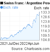Swiss Franc to Argentine Peso (CHF/ARS) forex chart, featured image