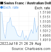 Swiss Franc to Australian Dollar (CHF/AUD) 1 month forex chart, featured image