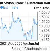 Swiss Franc to Australian Dollar (CHF/AUD) 1 year forex chart, featured image