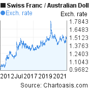 Swiss Franc to Australian Dollar (CHF/AUD) 10 years forex chart, featured image