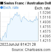 Swiss Franc to Australian Dollar (CHF/AUD) 2 months forex chart, featured image