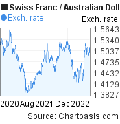 Swiss Franc to Australian Dollar (CHF/AUD) 2 years forex chart, featured image