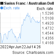 Swiss Franc to Australian Dollar (CHF/AUD) 3 months forex chart, featured image