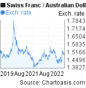 Swiss Franc to Australian Dollar (CHF/AUD) 3 years forex chart, featured image