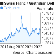 Swiss Franc to Australian Dollar (CHF/AUD) 5 years forex chart, featured image
