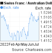 Swiss Franc to Australian Dollar (CHF/AUD) 6 months forex chart, featured image
