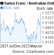 Swiss Franc to Australian Dollar (CHF/AUD) forex chart, featured image