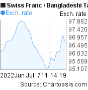 Swiss Franc to Bangladeshi Taka (CHF/BDT) 1 month forex chart, featured image
