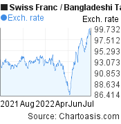 Swiss Franc to Bangladeshi Taka (CHF/BDT) 1 year forex chart, featured image
