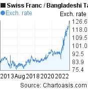 Swiss Franc to Bangladeshi Taka (CHF/BDT) 10 years forex chart, featured image