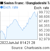 Swiss Franc to Bangladeshi Taka (CHF/BDT) 2 months forex chart, featured image