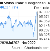 Swiss Franc to Bangladeshi Taka (CHF/BDT) 2 years forex chart, featured image