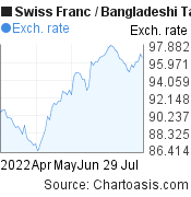 Swiss Franc to Bangladeshi Taka (CHF/BDT) 3 months forex chart, featured image