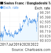 Swiss Franc to Bangladeshi Taka (CHF/BDT) 5 years forex chart, featured image