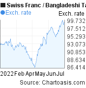 Swiss Franc to Bangladeshi Taka (CHF/BDT) 6 months forex chart, featured image