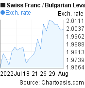 Swiss Franc to Bulgarian Leva (CHF/BGN) 1 month forex chart, featured image