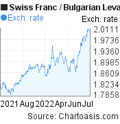 Swiss Franc to Bulgarian Leva (CHF/BGN) 1 year forex chart, featured image
