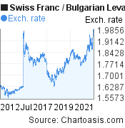Swiss Franc to Bulgarian Leva (CHF/BGN) 10 years forex chart, featured image