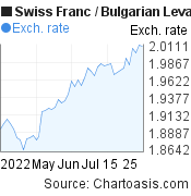 Swiss Franc to Bulgarian Leva (CHF/BGN) 2 months forex chart, featured image