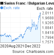 Swiss Franc to Bulgarian Leva (CHF/BGN) 2 years forex chart, featured image